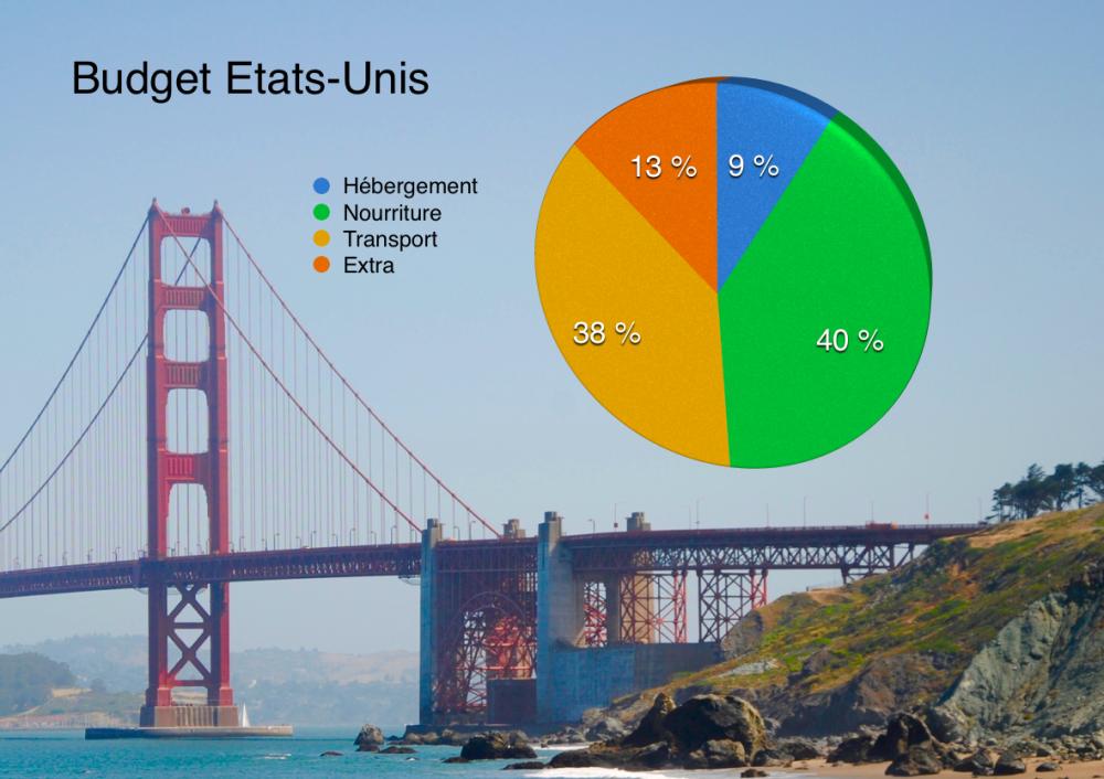 Budget Etats-Unis comment voyager pas cher ?