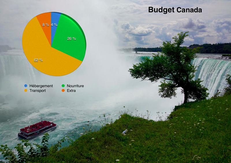 Les chiffres de mon budget voyage au Canada en road-trip
